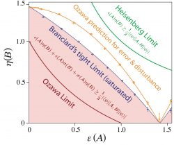 uncertainty_zy_ozawa_branciard_-preliminary