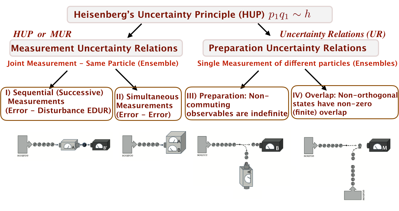 Types_Of_Uncertainties_Plus_Text