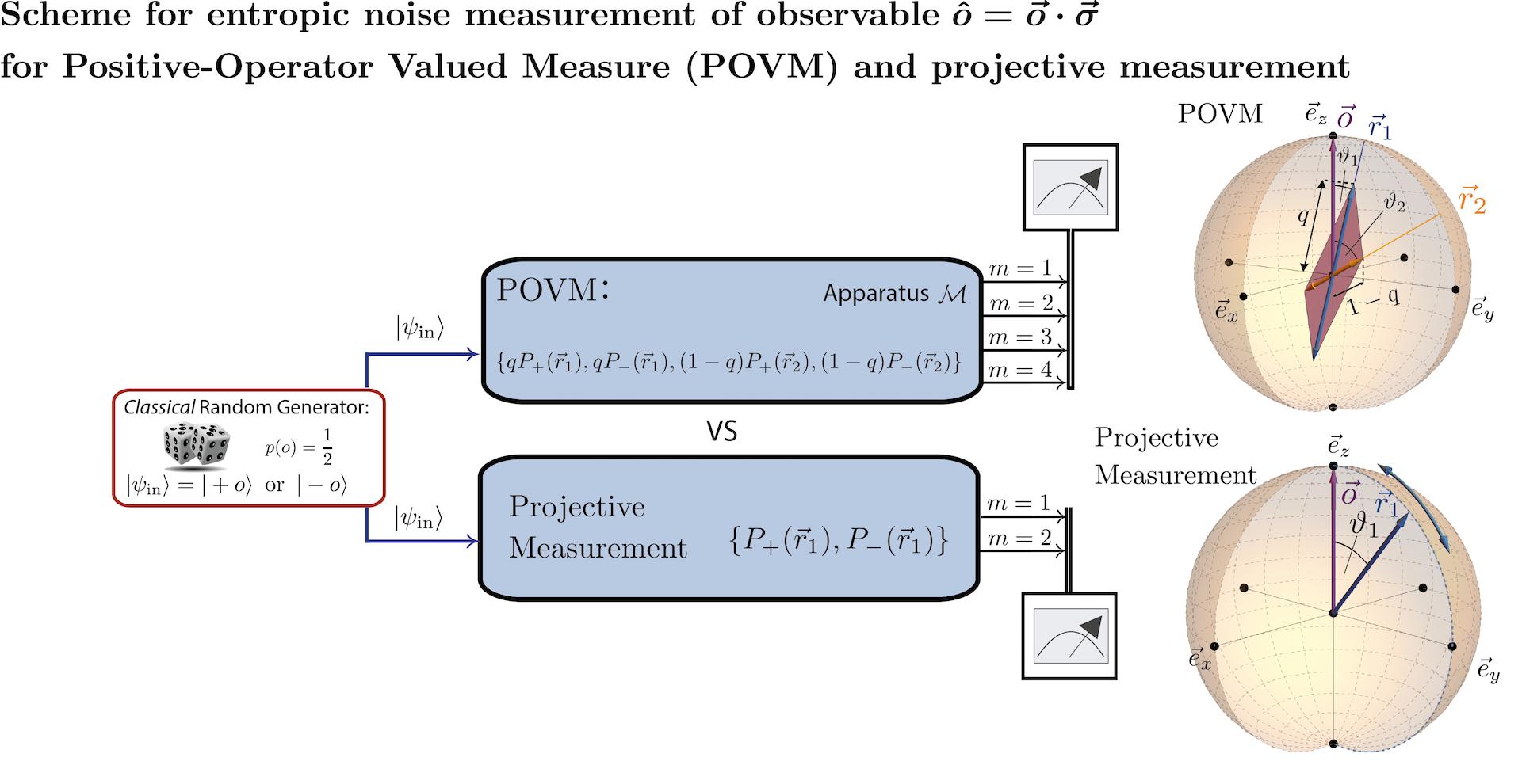 Niose_POVM_vs_Proj__Scheme